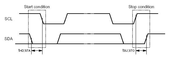 Chip communications using I2C protocol
